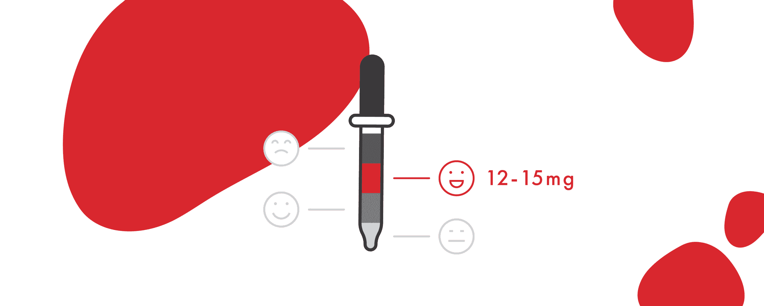Illustration showing a pipette. Levels of oil inside corresponding to smiling faces, there's a highlight on the middle one that is a smiley face smiling, next to it says 12-15mg